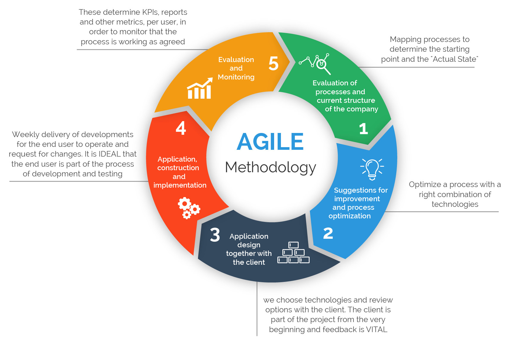 5 Agile Certifications To Boost Your Tech Career