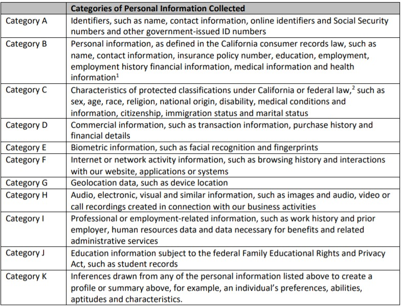 Categories of Personal Information Collected